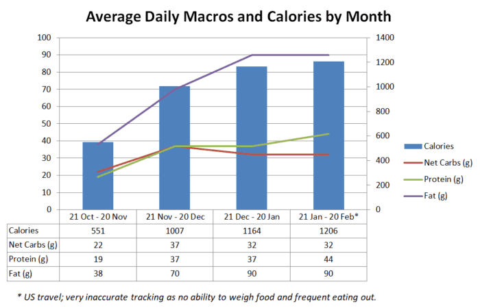 Average Daily Macros and Calories by Month